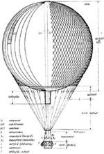 Gázballon szerkezete