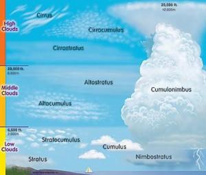 Felhő típusai, METAR, TAF, STAF